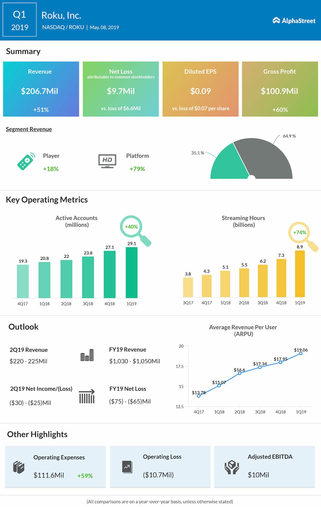 Roku Q1 2019 earnings infographic
