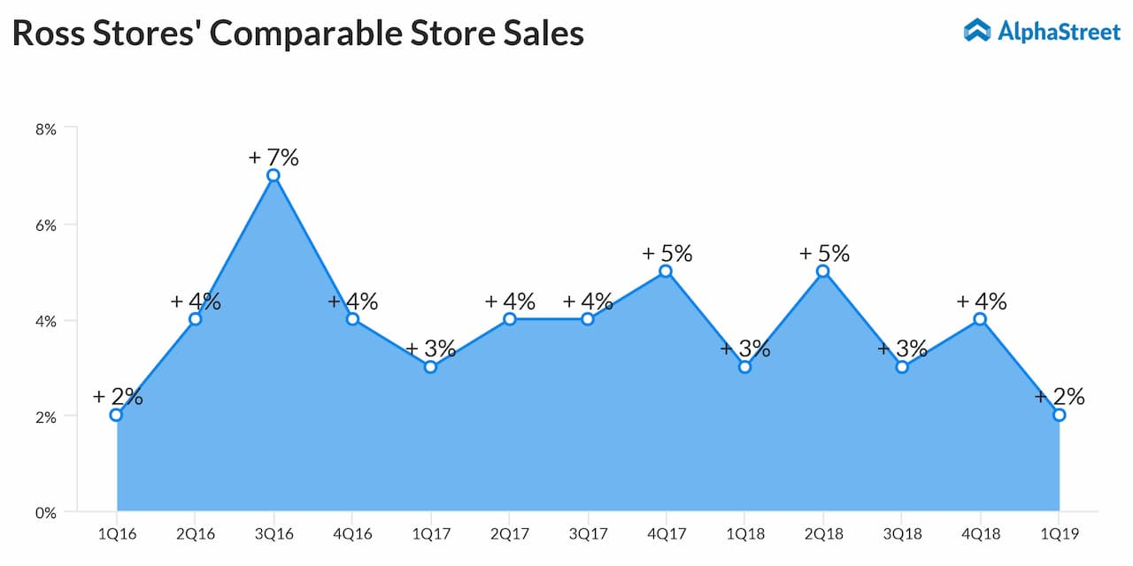 Ross Stores first quarter comparable stores sales snapshot