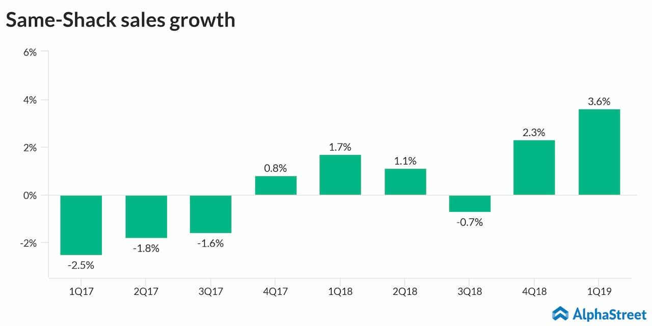 Shake Shack first quarter same-Shack sales growth chart