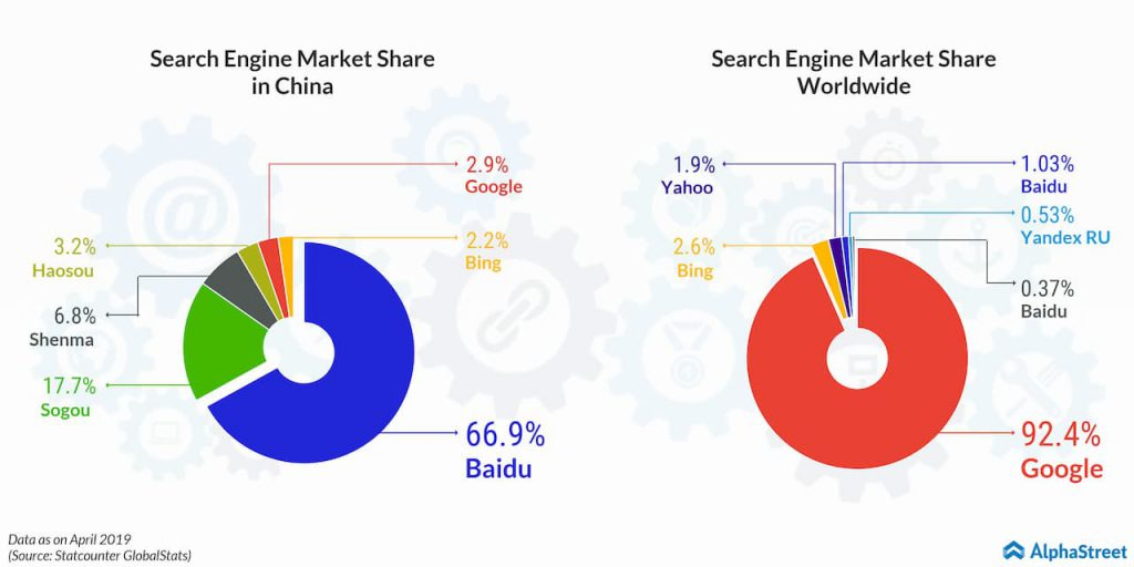 search engine market share - china vs world