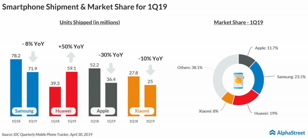 Smartphone shipments and volume for Apple, Huawei, Samsung and Xiaomi