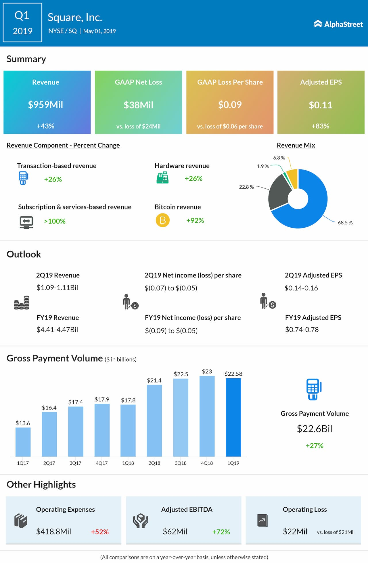 Jack Dorsey-led payments tech firm Square (SQ) Q1 2019 earnings results