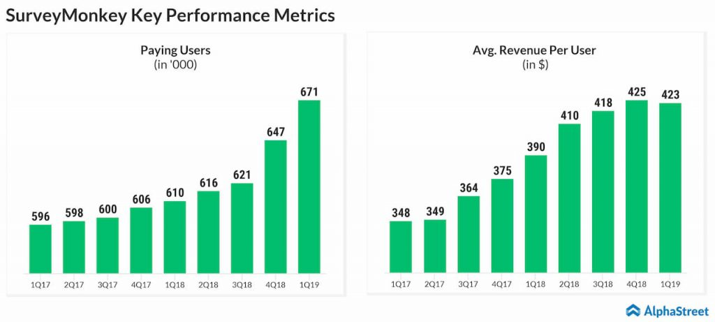 SurveyMonkey paying users and average revenue per user
