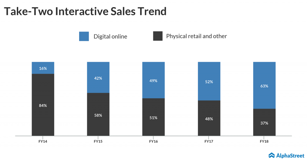 take two interactive sales trend