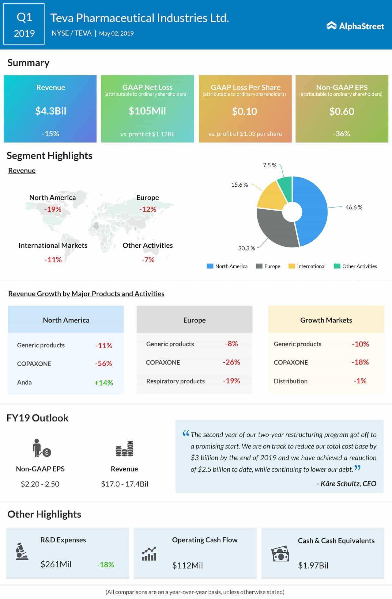 Teva Pharmaceutical Q1 2019 earnings infographic