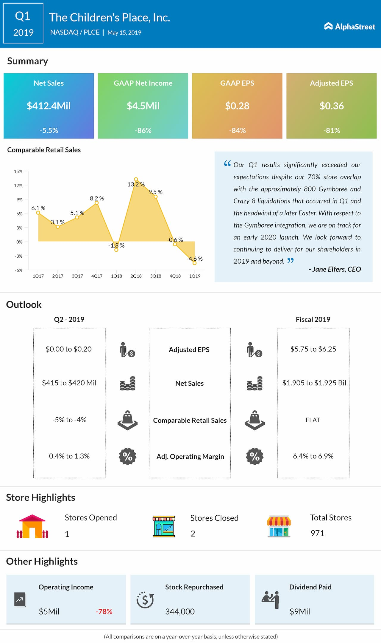 The Children's Place first quarter 2019 earnings snapshot
