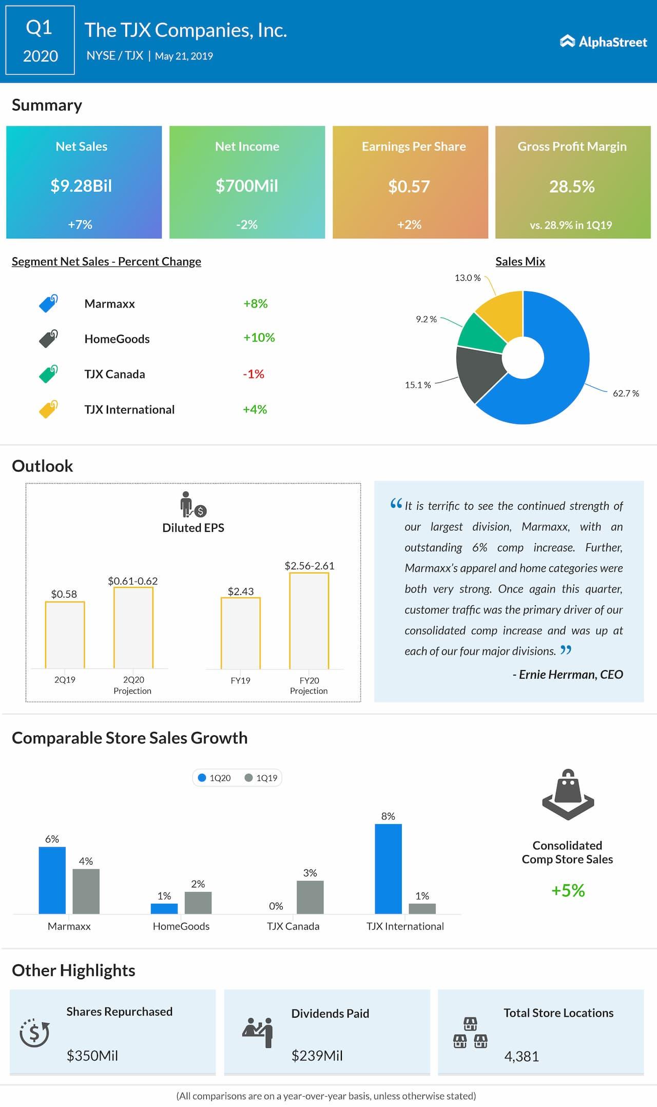 TJX Companies (TJX) Q1 2020 earnings report | AlphaStreet