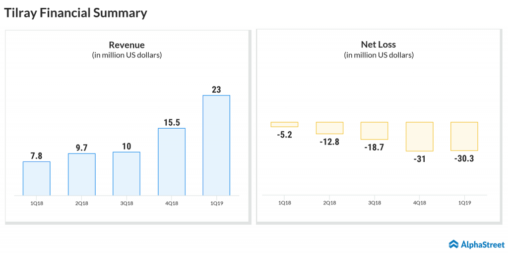 Tilray first quarter 2019 financial summary snapshot