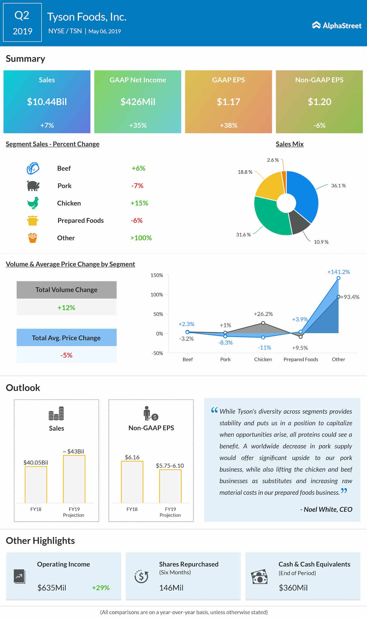 Tyson Foods Q2 2019 earnings infographic