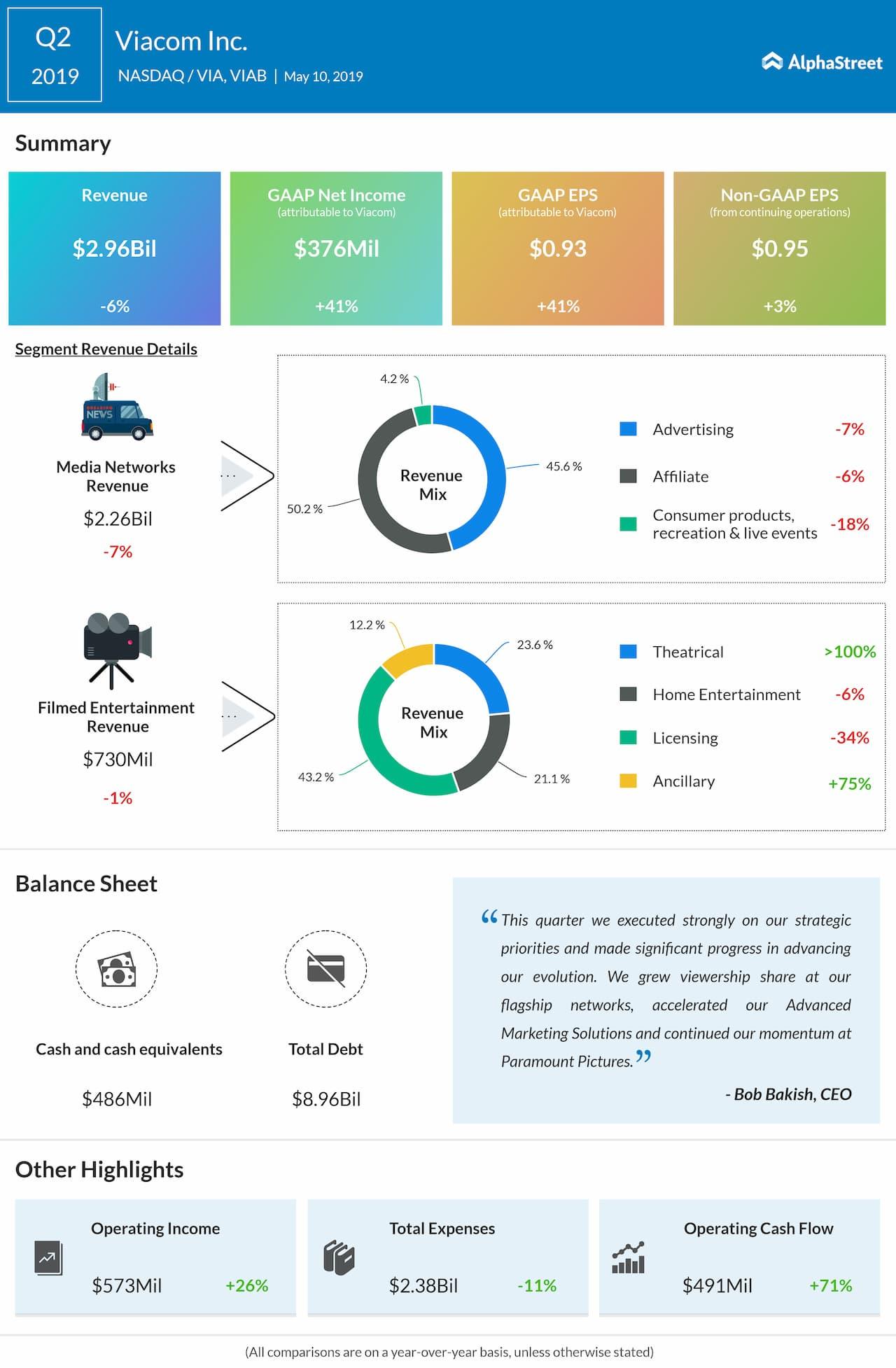 Viacom second quarter 2019 earnings snapshot