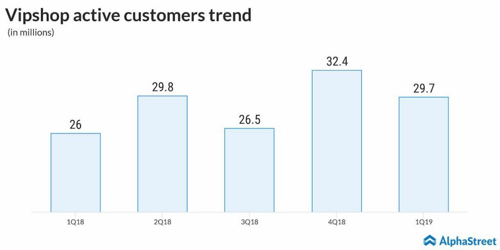 Vipshop Holdings (VIPS) Q1 2019 earnings - Active customers trend