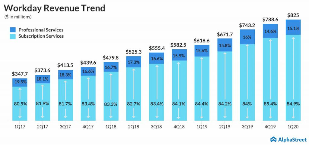 Workday (WDAY) Q1 2020 earnings results - revenue trend