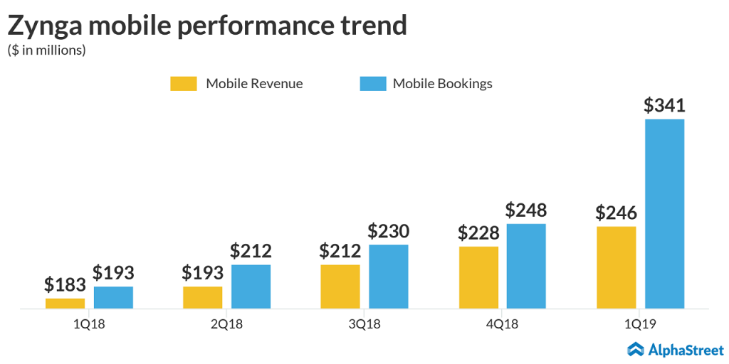 Zynga earnings - Mobile revenues and mobile bookings