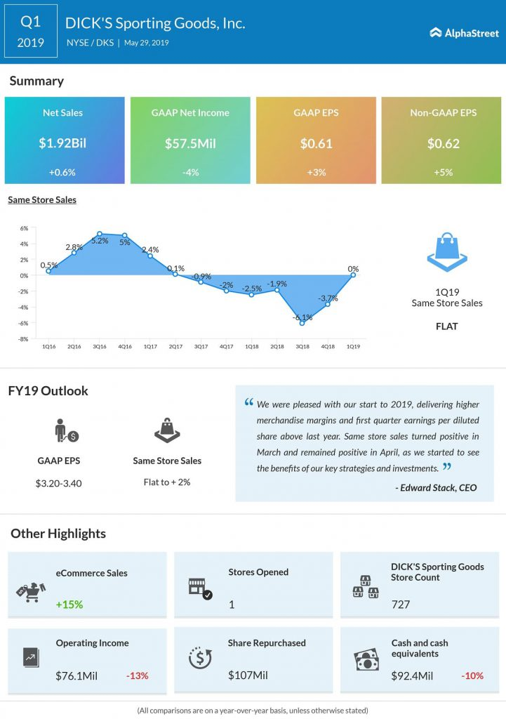 dick's sporting goods Q1 2019 earnings infographic