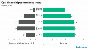 iqiyi financial performance