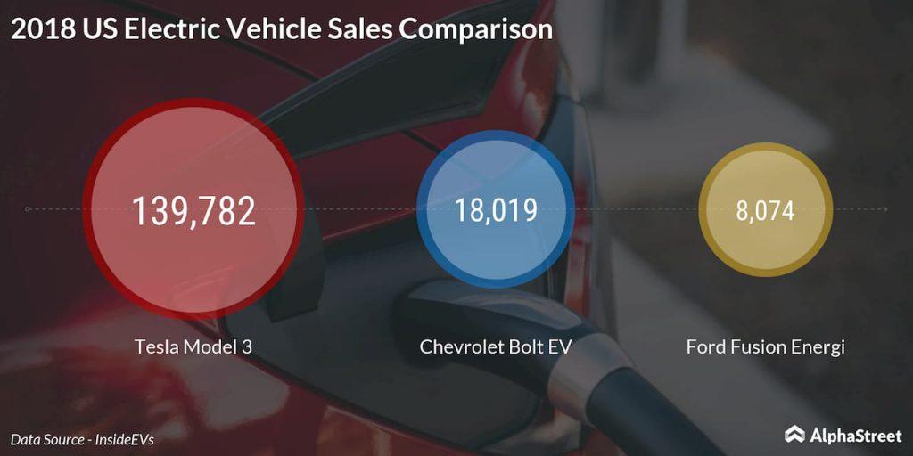 US electric car sales comparison