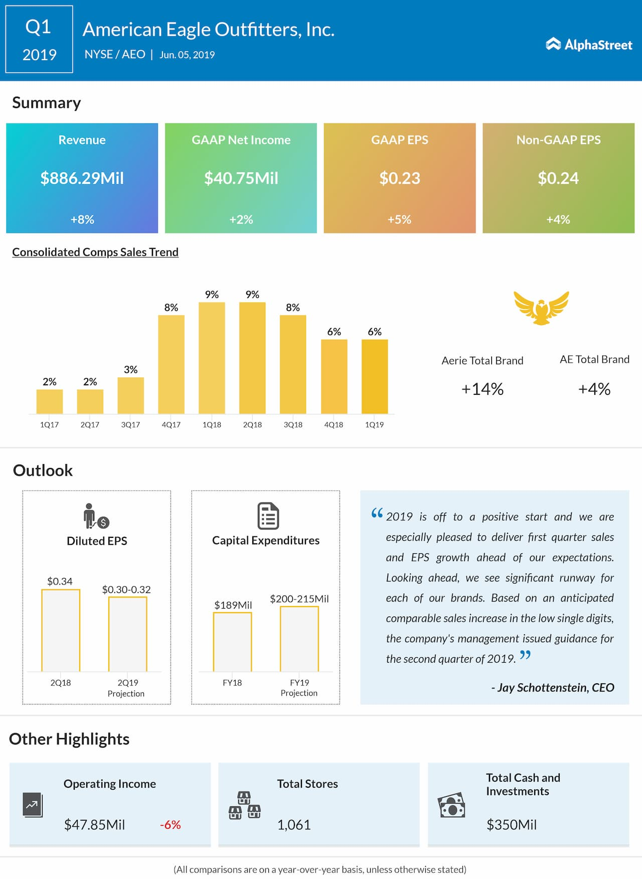 American Eagle Outfitters (AEO) first quarter 2019 earnings snapshot