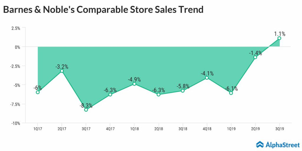 Barnes & Noble Q4 earnings preview