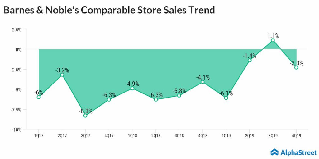 Barnes & Noble reports fourth quarter 2019 earnings results