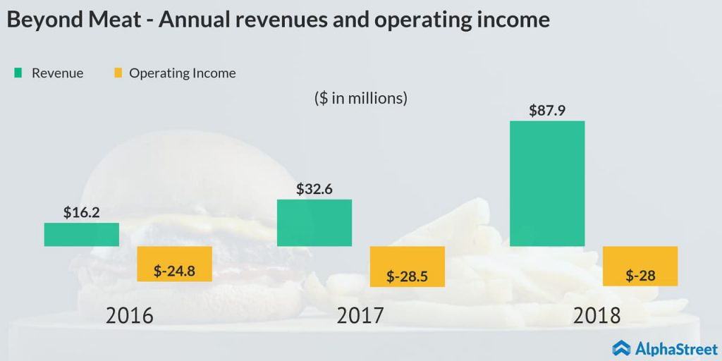 beyond meat revenue and operating income