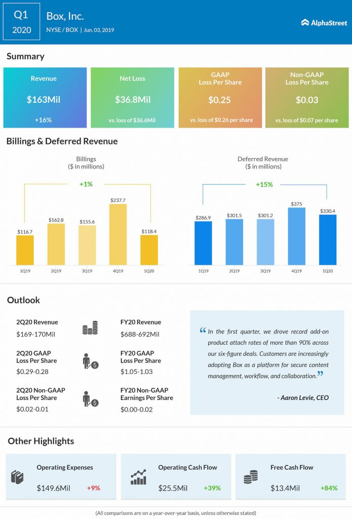 Box Inc. Q1 2020 earnings infographic