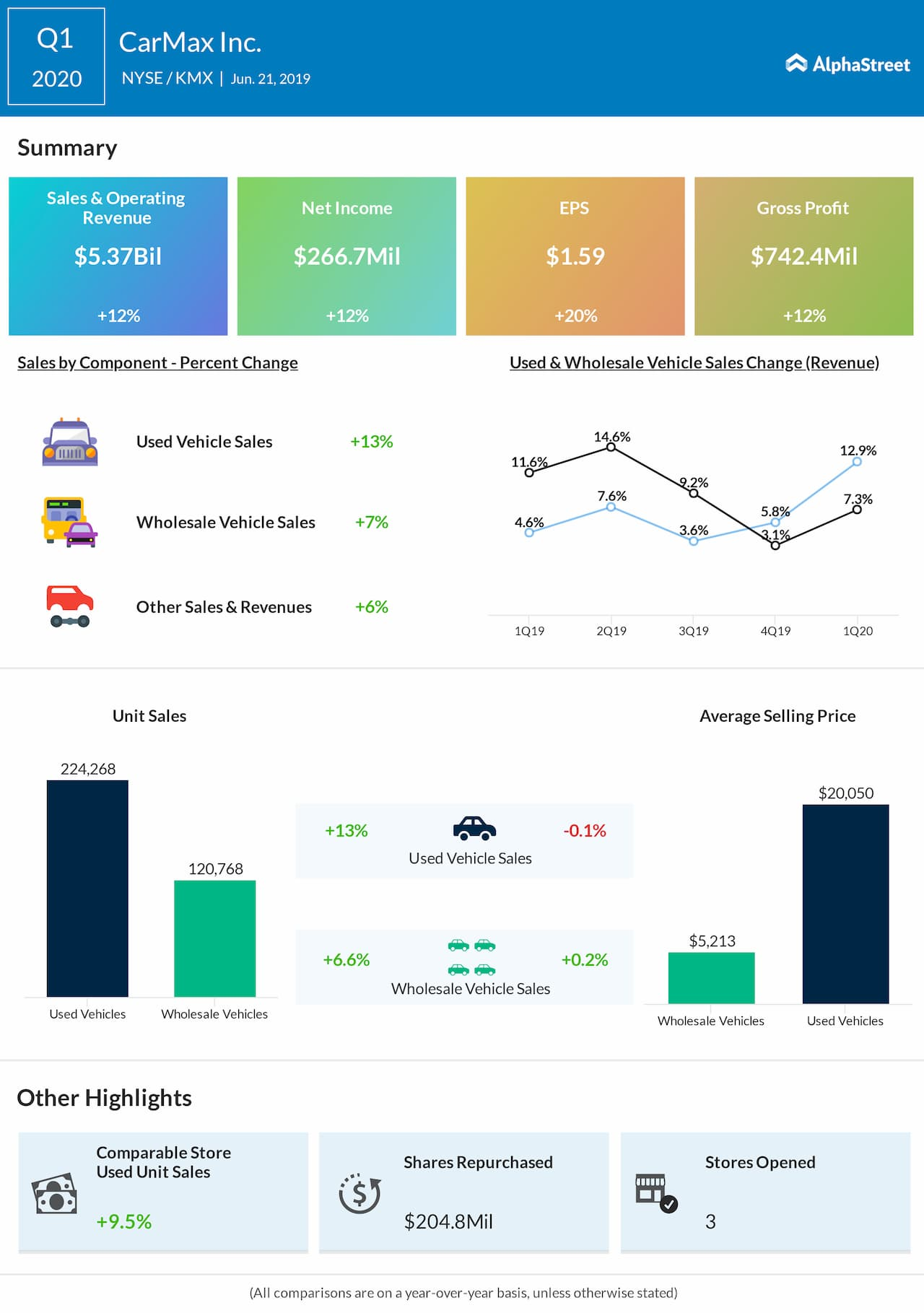 CarMax first quarter 2020 earnings snapshot
