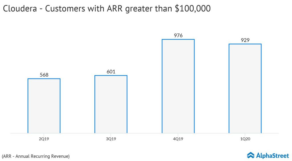 Cloudera (CLDR) Q1 2020 earnings - Customers with ARR greater than $100,000
