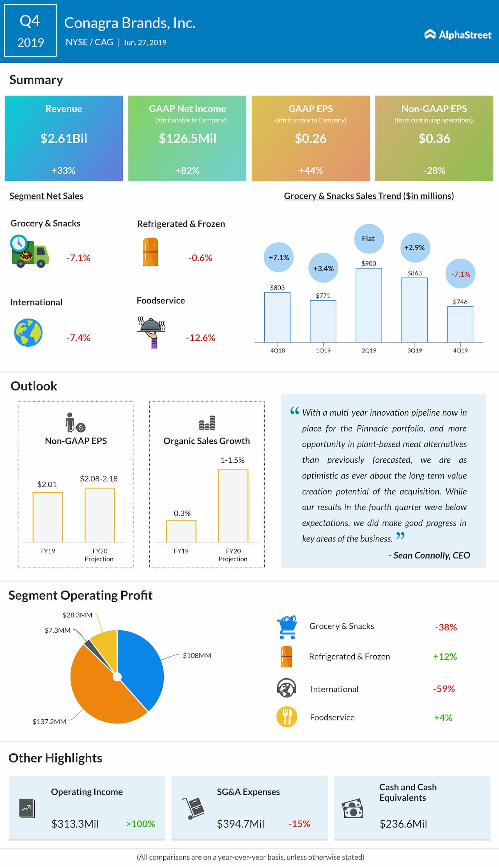 Conagra Q4 2019 earnings