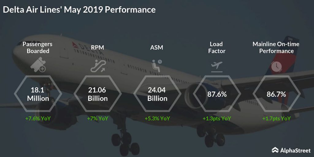 Monthly performance of Delta airline - May 2019