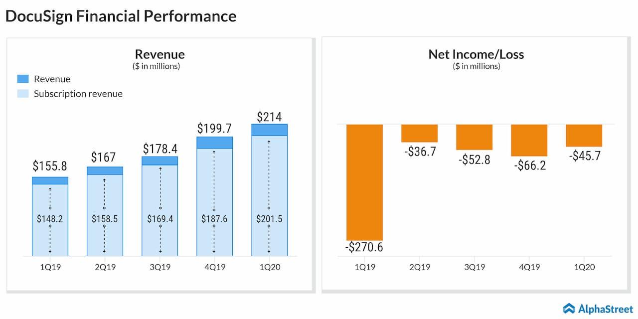 DocuSign falls ahead of Q2 earnings