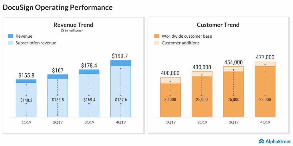 DocuSign operating performance