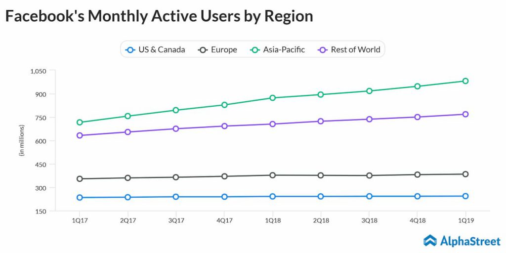 Facebook monthly active users quarterly trend