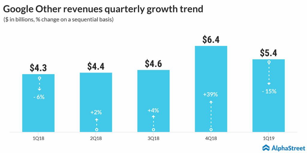 google other revenues quarterly growth