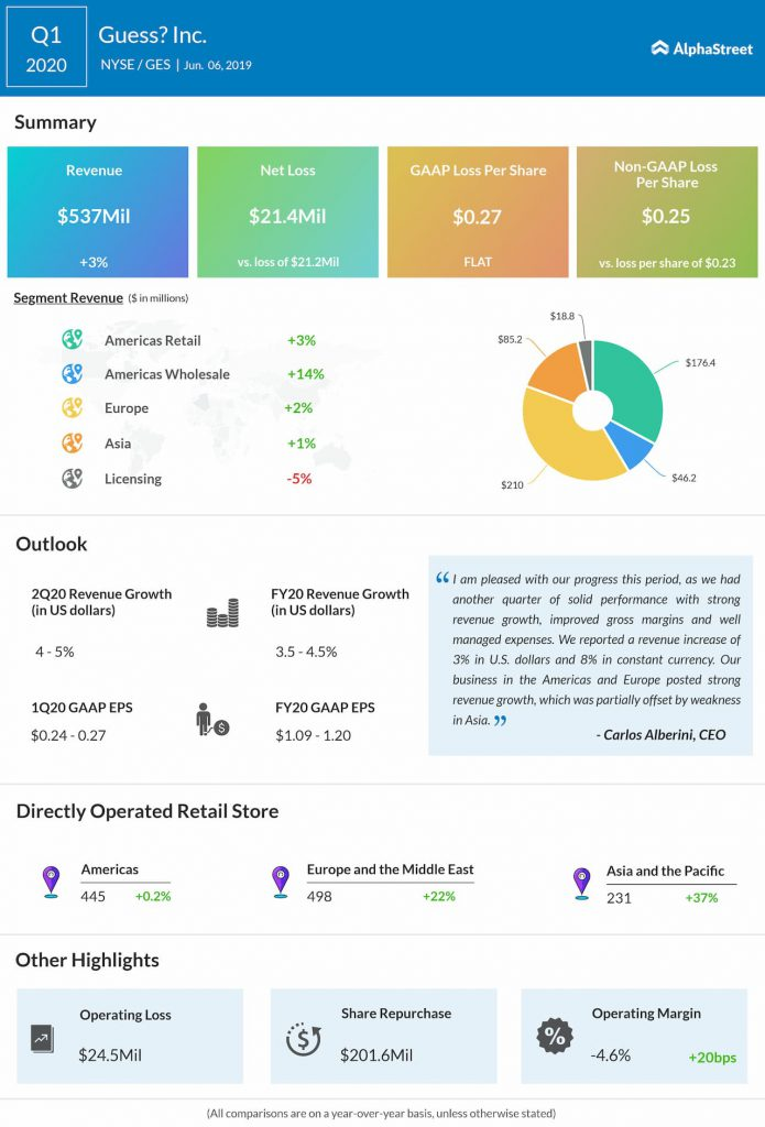 Guess Q1 2020 earnings results
