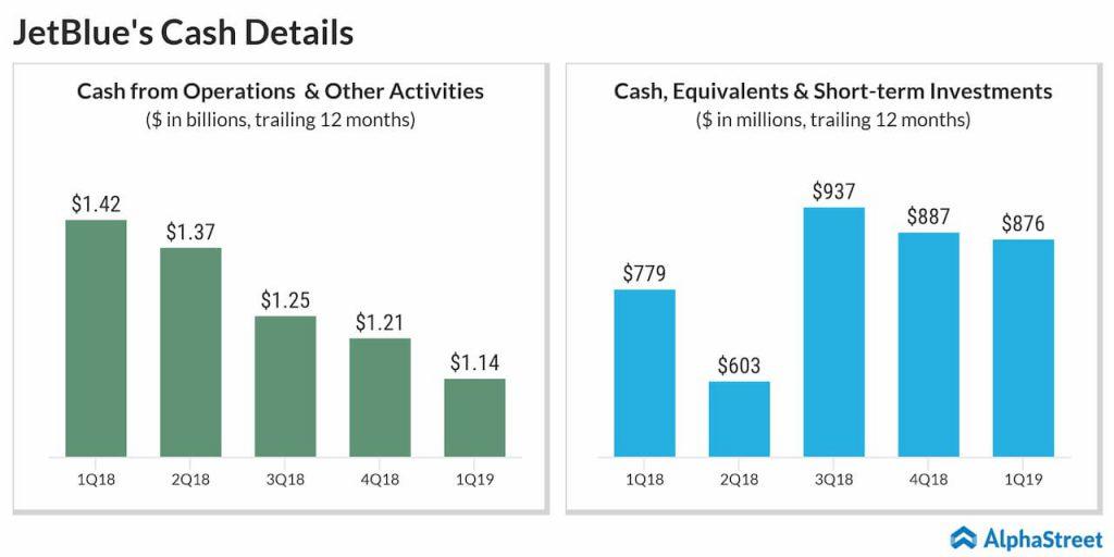 jetblue cash details