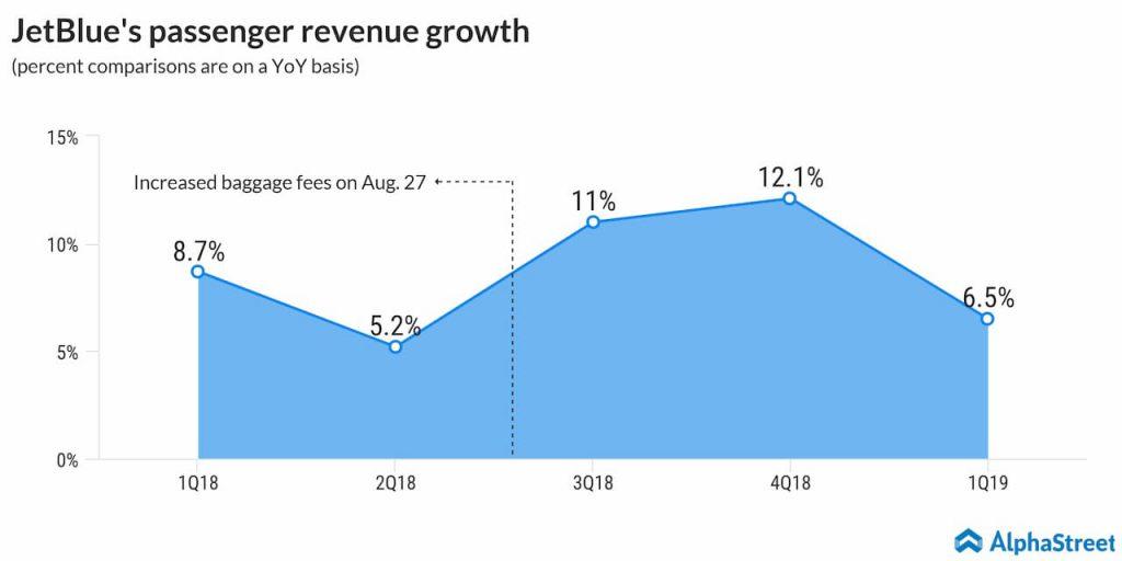 jetblue passenger revenue growth