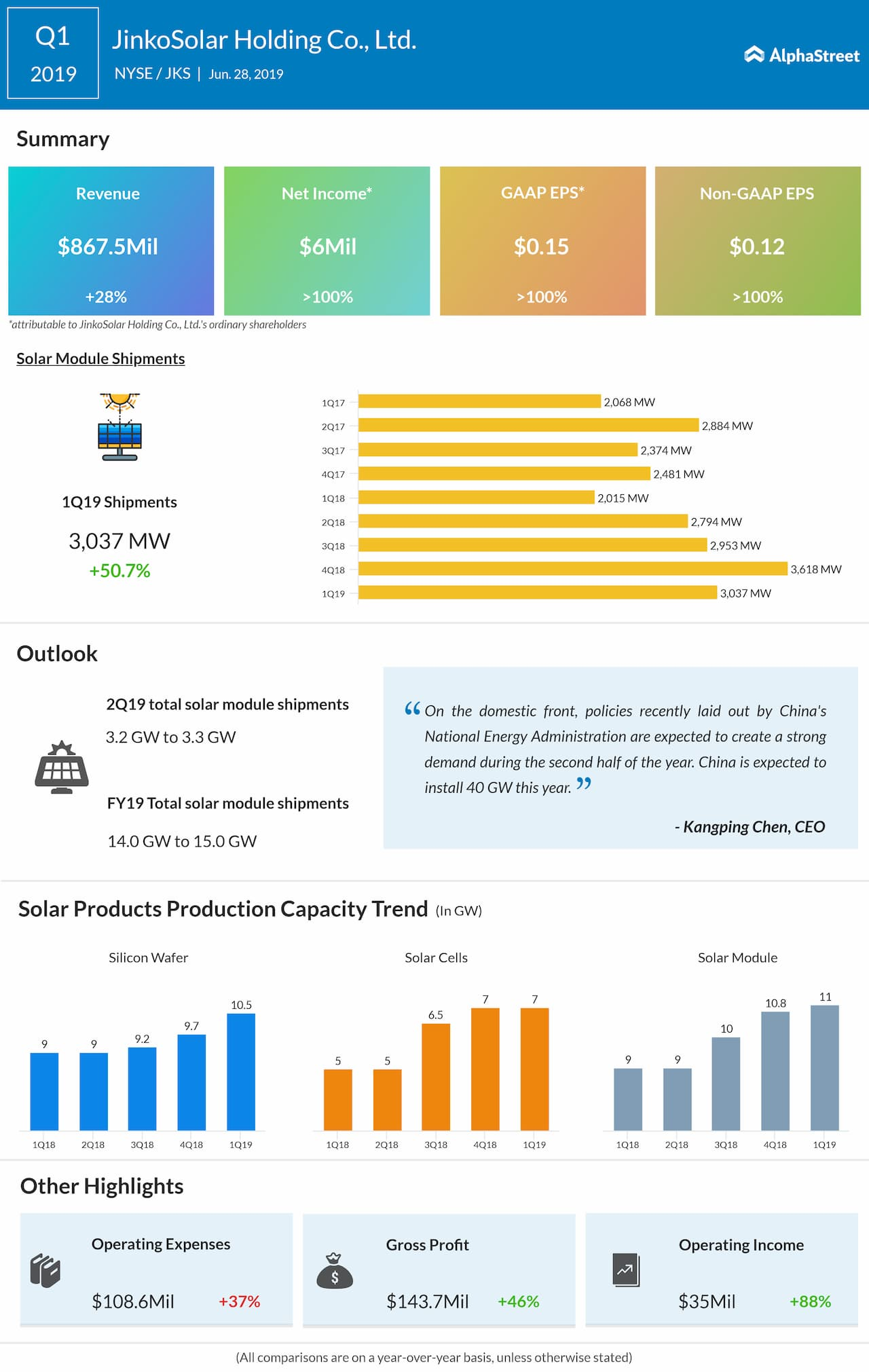 JinkoSolar (JKS) Q2 earnings preview: What to expect