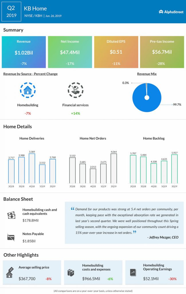KB Home Q2 2019 earnings infographic