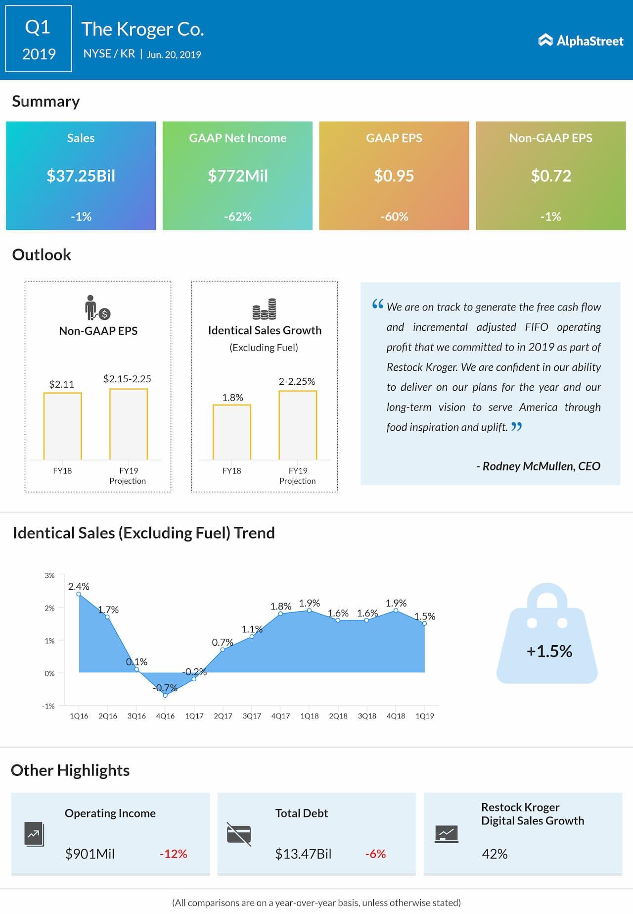 Kroger first quarter 2019 earnings snapshot