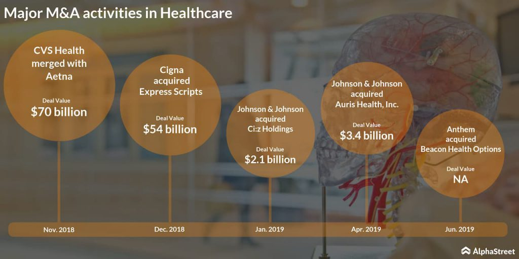 Major M&A's in healthcare sector