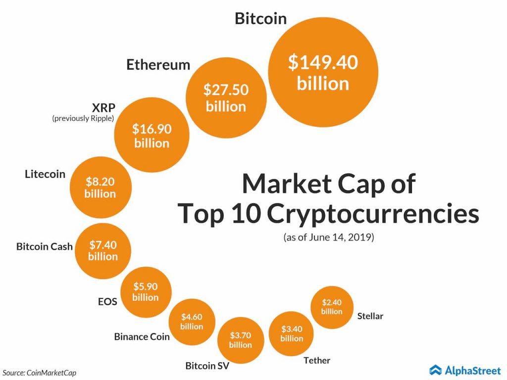 Market cap of leading cryptocurrencies