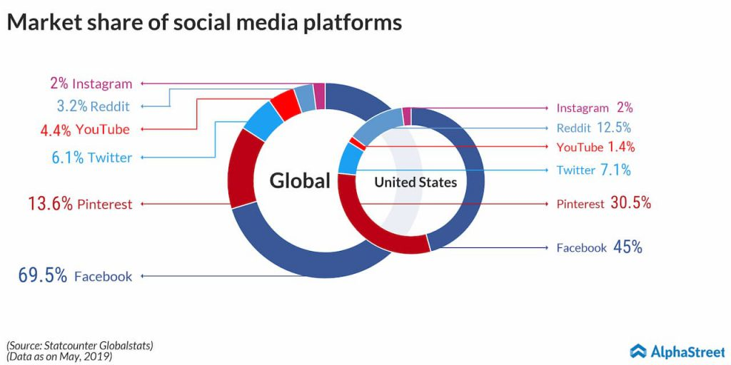market share of social media platforms Facebook, Twitter, Pinterest, YouTube