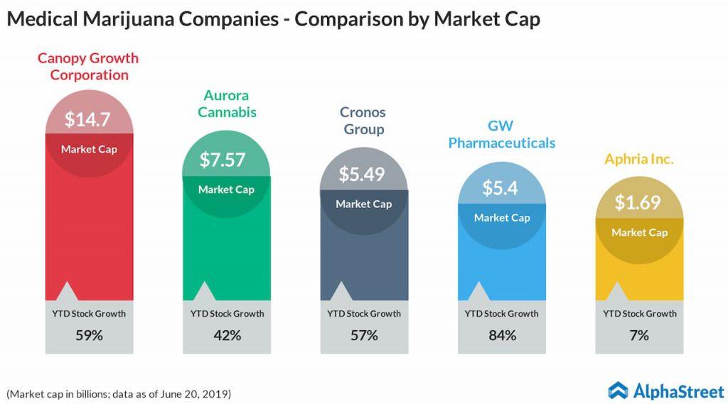 medical marijuana companies