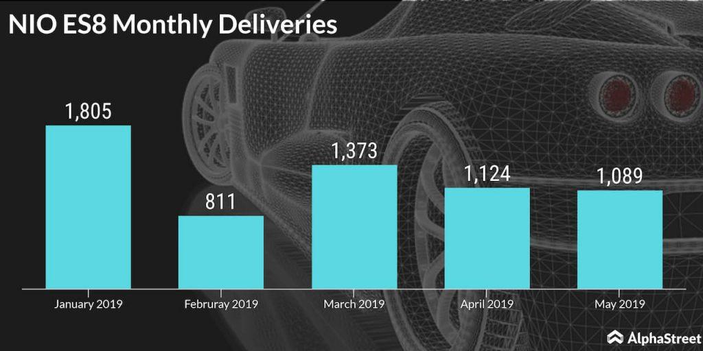 nio es8 monthly deliveries