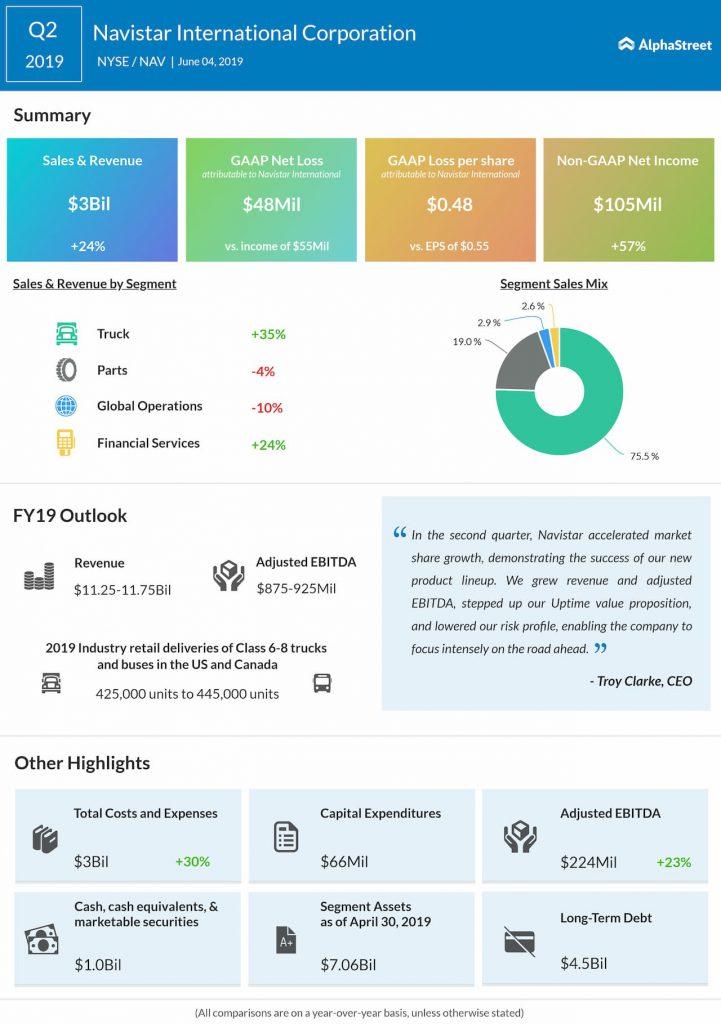 Navistar reports second quarter 2019 earnings results