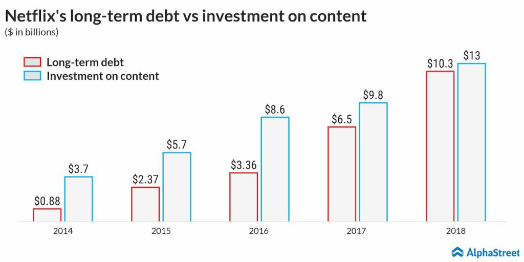 netflix long term debt vs content spend