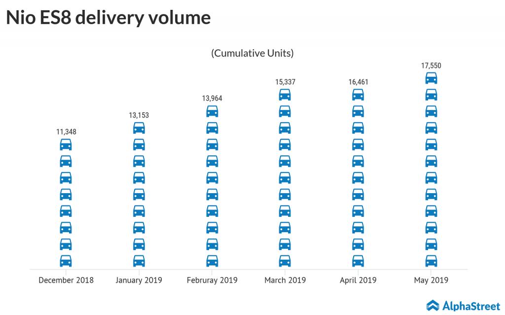 nio cumulative es8 deliveries