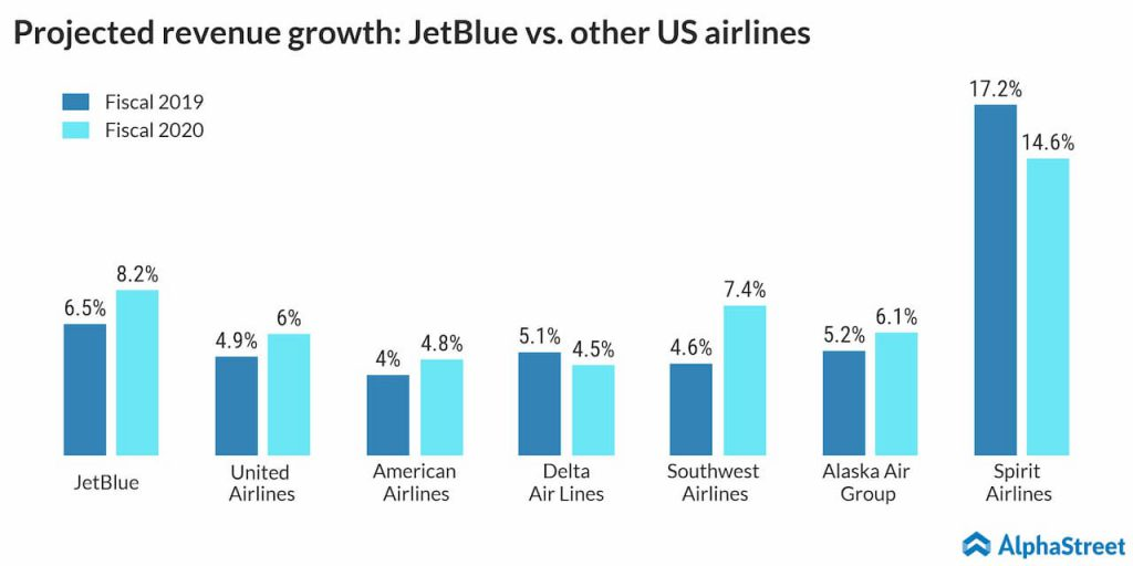 projected revenue growth: Jetblue vs other airlines