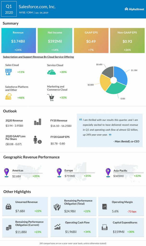 Salesforce Q1 2020 earnings infographic