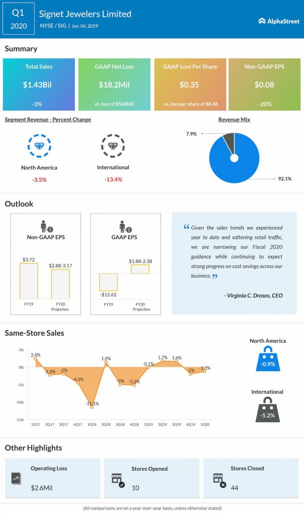 Signet reports Q1 2020 earnings results